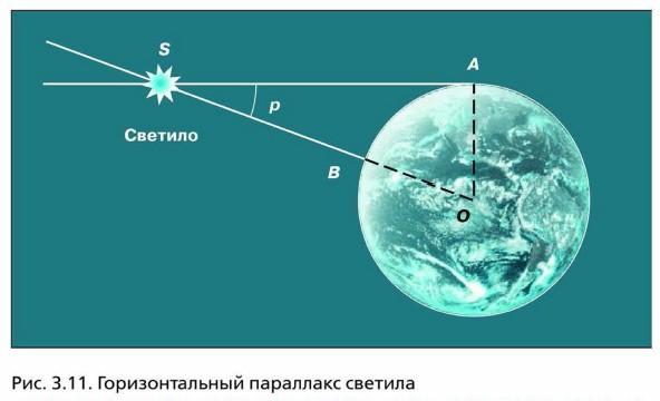 Горизонтальный параллакс светила