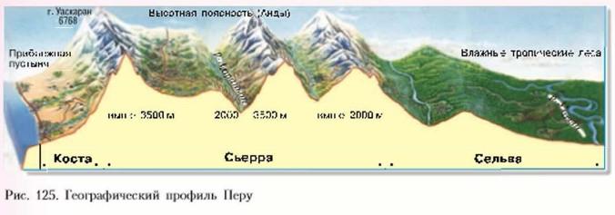 Географический профиль Перу