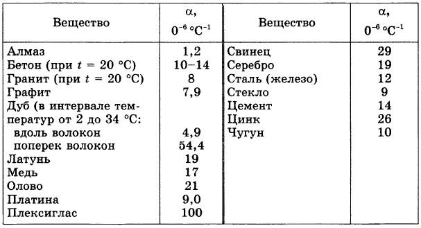 таблица тепловых коэффициентов расширения жидкостей