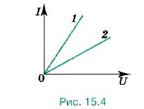 Приведены графики вольт-амперных характеристик двух проводников