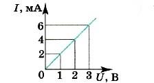 При увеличении напряжения U на участке электрической цепи сила тока I в цепи изменяется в соответствии с графиком