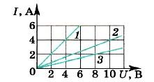Изображены графики зависимости силы тока в трёх проводниках от напряжения на их концах