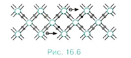 При нагревании кремния кинетическая энергия частиц повышается, и наступает разрыв отдельных связей