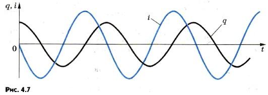 Простейшая система, где наблюдаются свободные электромагнитные колебания