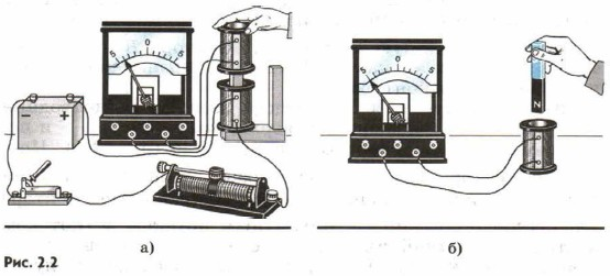 Явление электромагнитной индукции