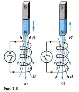 Взаимодействие индукционного тока с магнитом