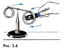 С разрезанным кольцом магнит не взаимодействует