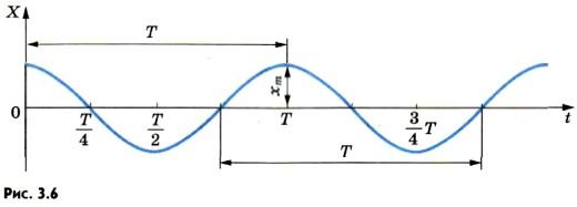 изменение координаты точки со временем по закону косинуса