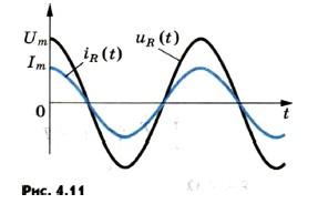 Колебания силы тока