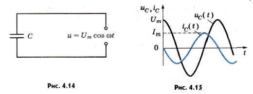 Колебания силы тока опережают по фазе колебания