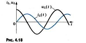 колебания силы тока отстают по фазе от колебаний напряжения