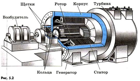 Промышленный генератор