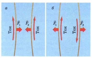 Взаимодействие проводников, по которым текут токи