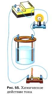 Химическое действие тока