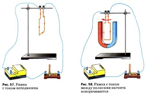 Рамка с током между полюсами магнита поворачивается