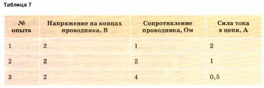 В таблице 7 приведены результаты опытов с тремя различными проводниками.