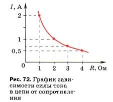 График зависимости силы тока в цепи от сопротивления