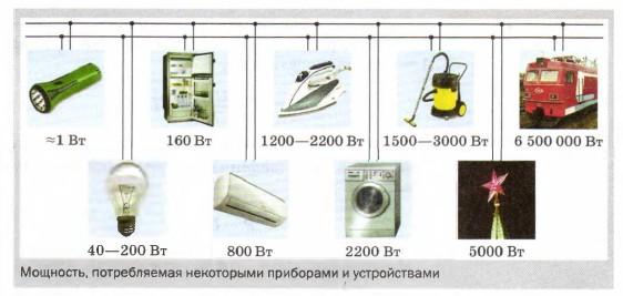 Мощность, потребляемая некоторыми приборами и устройствами