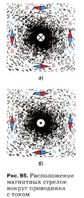 Расположение магнитных стрелок вокруг проводника с током