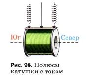 Полюсы катушки с током