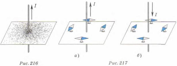 показывают форму линий магнитной