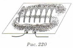 картина магнитного поля катушки с током
