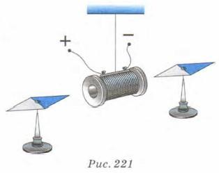 катушка с током подобна магниту