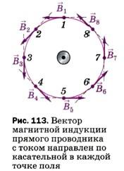 Вектор магнитной индукции прямого проводника с током направлен по касательной в каждой точке поля