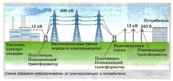 Схема передачи электроэнергии от электростанции к потребителю