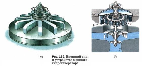 Внешний вид и устройство мощного гидрогенератора