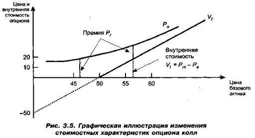 Теория Ценообразования Опциона